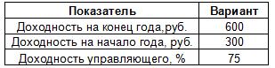 Пример расчета доходности управляющего по ПАММ -счету