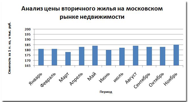 оведение цены за январь - ноябрь 2013 года.