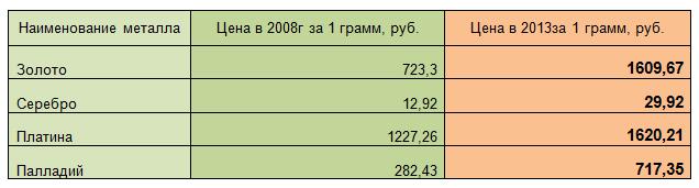 Динамика цены на драгоценные металлы