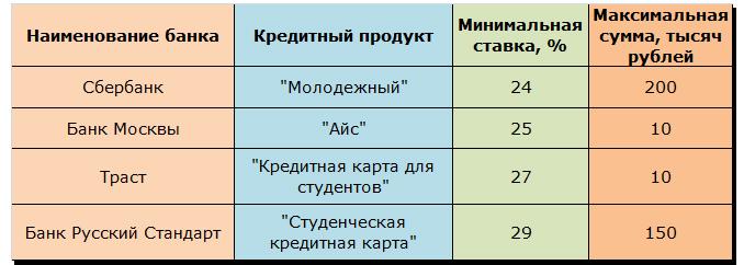 Таблица 1 «Кредитные продукты банков, предназначенные для студентов»