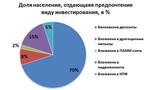 «Структура предпочтений инвесторов, в %»