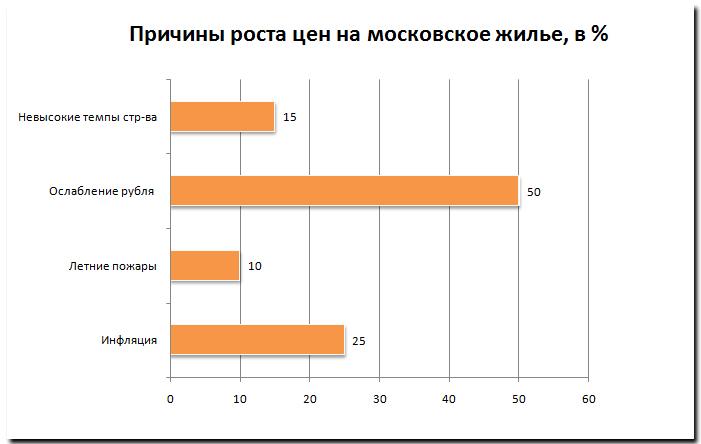 Причины роста цен на московское жилье, в %»