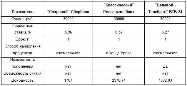 Примеры расчета доходности по 3 популярным депозитам