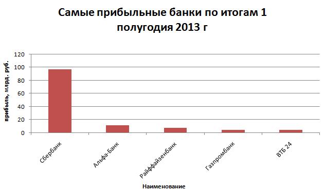 Рис. 2. «Самые прибыльные банки по итогам 1 полугодия 2013 г»