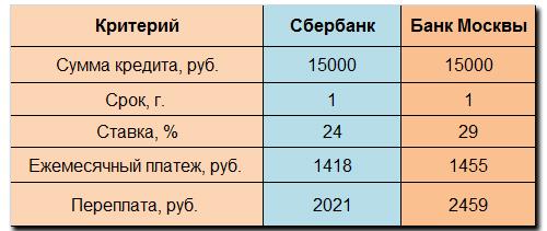 Сравнительный анализ студенческих кредитов в Сбербанке и Банке Москвы»