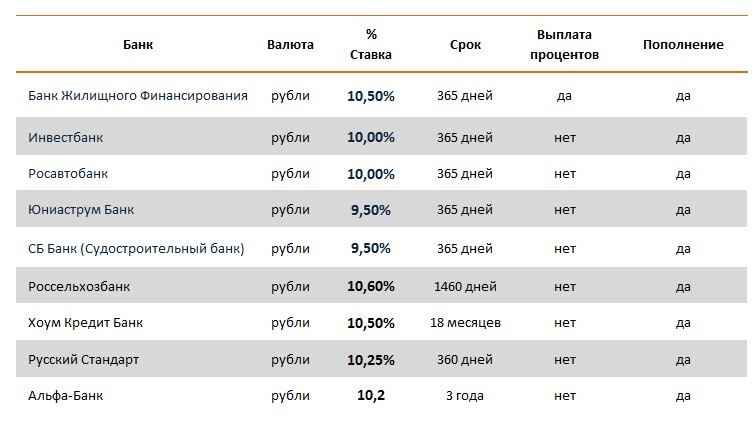 Лучшие вклады в банках г сарапула