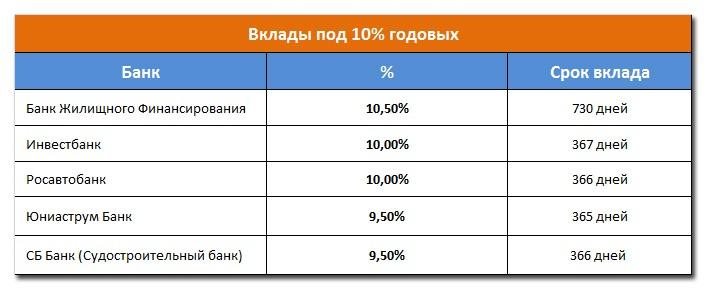 потребительские кредиты в нижнекамске