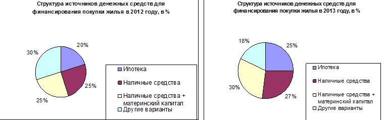 Рис. 1. «Структура источников денежных средств для финансирования покупки жилья за 2012-2013 гг»