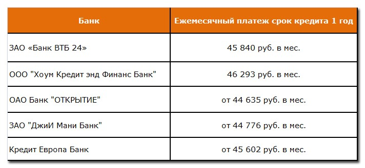 Приблизительный размер ежемесячных взносов по годовому потребительскому кредиту в 500 тысяч рублей