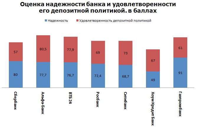 Оценка надежности банка