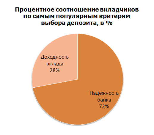 Процентное соотношение вкладчиков