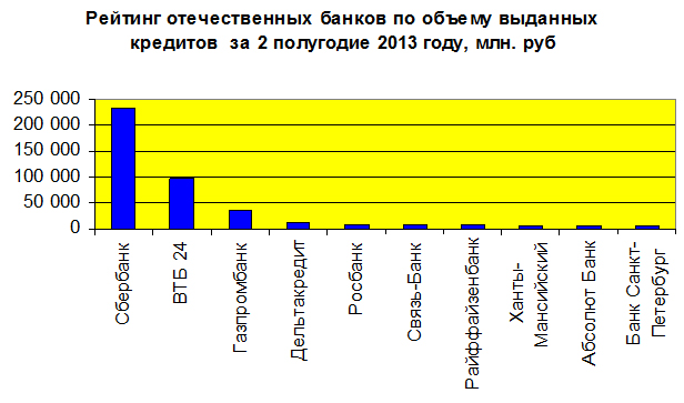 Рис. 3 «Рейтинг отечественных банков по объему выданных кредитов за 2 полугодие 203 года»