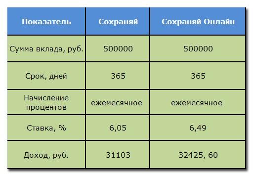 « Сравнительный анализ доходности по вкладу «Сохраняй»»