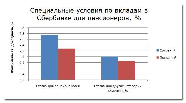 красоты Москве, где большие проценты по вкладам в мурманске удостоверения данной