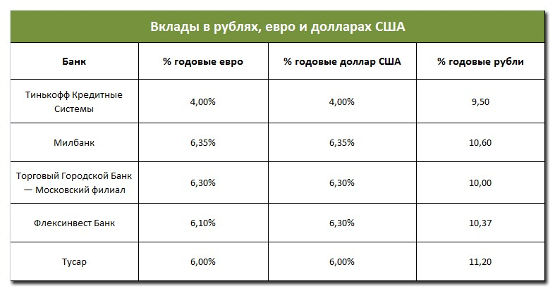 вклады в рублях: