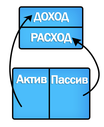 Простая схема Роберта Кийосаки