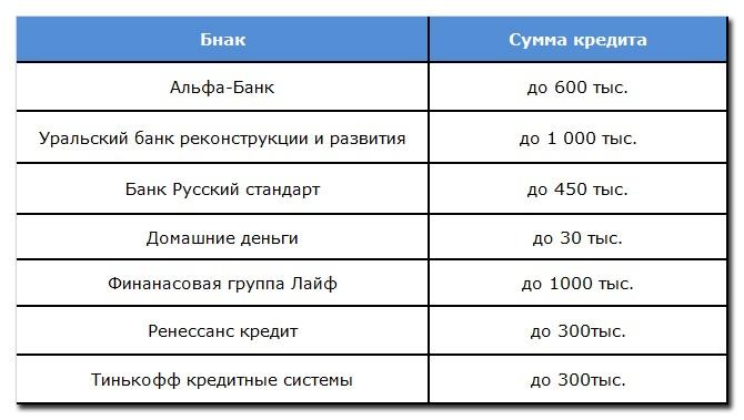 В таблице мы перечислили банки, для которых не является препятствием