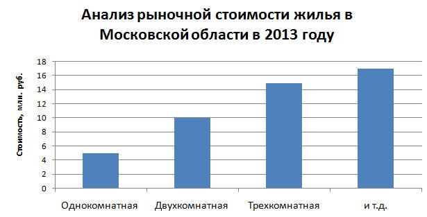 Анализ рыночной стоимости жилья в Московской области в 2013 году