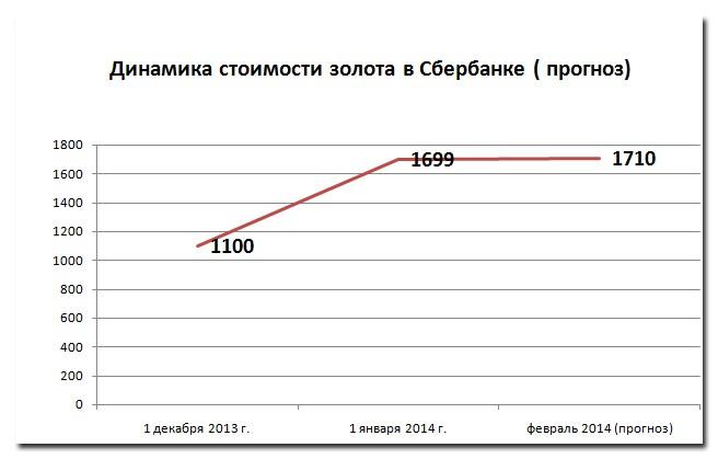 Сколько стоит золото в крупнейших банках Украины Обзор