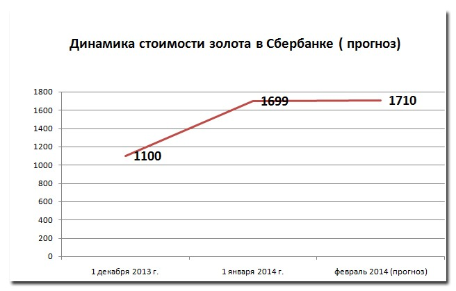 Рис. 2 «Динамика стоимости  золота в Сбербанке (прогноз)»