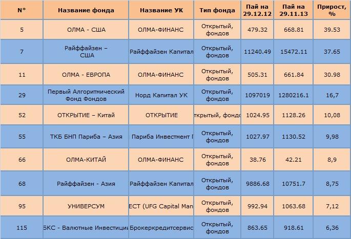 Рейтинг ПИФов фондов по доходности за 11 месяцев 2013 года