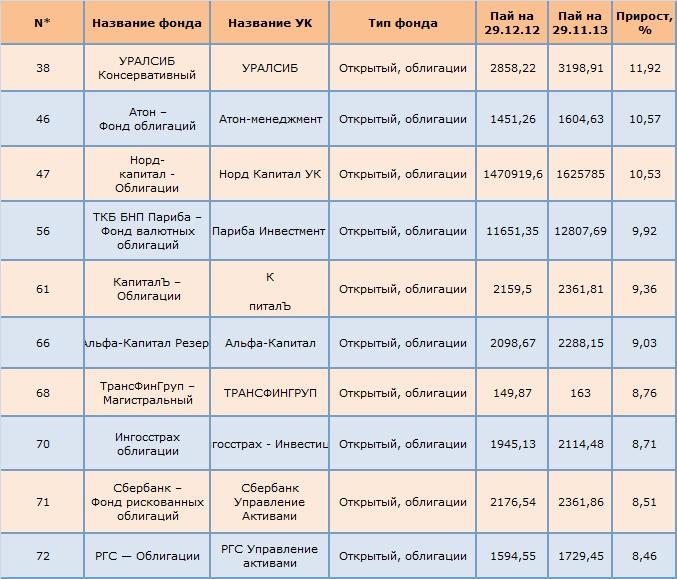 Таблица самых доходных ПИФов облигаций по результатам 11 месяцев 2013 года