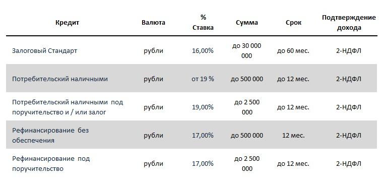 Кредитные программы банка МДМ на 2015 год