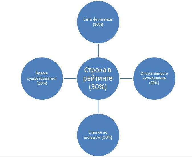 Критерии, по которым определяется хороший банк