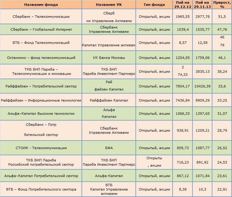 Таблица самых доходных ПИФов акций по результатам 11 месяцев 2013 года