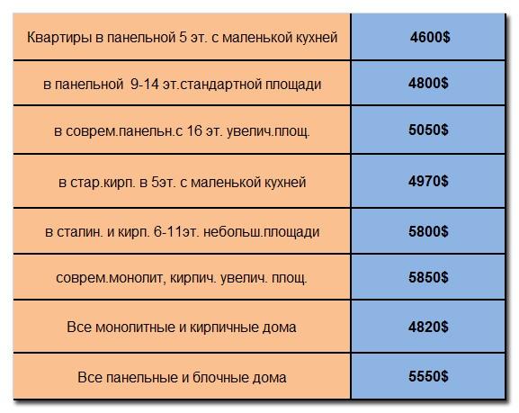 Стоимость квадратного метра квартир в различных домах в долларовом эквиваленте
