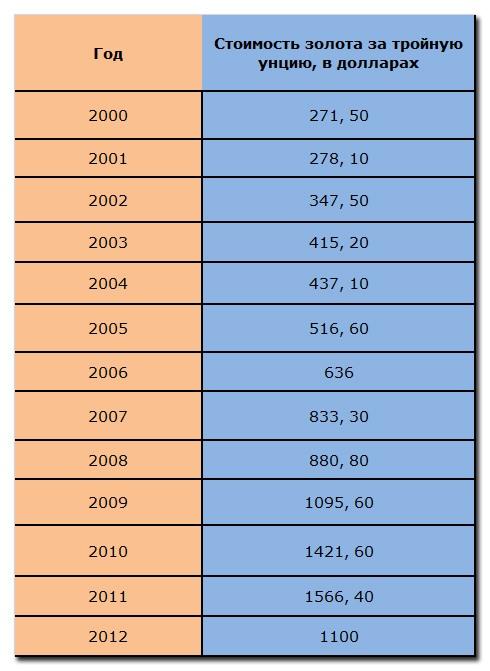 Таблица 1 « Стоимость тройной унции золота за 2000 - 2012 гг»
