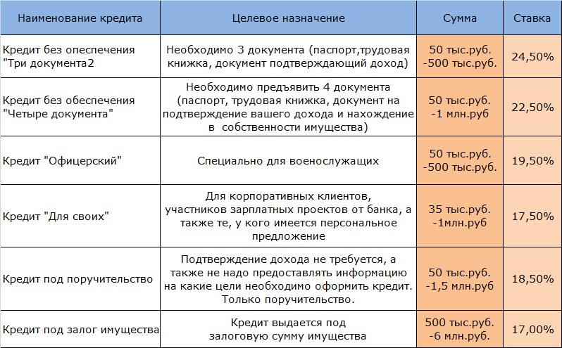 Кредитные продукты и программы