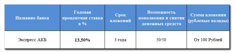 Экспресс АКБ