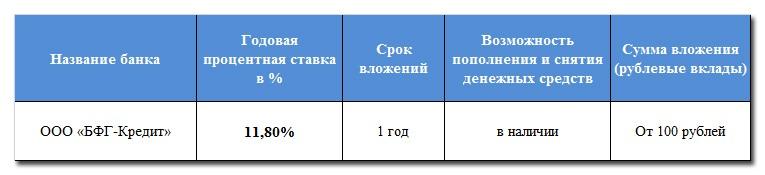 ООО «БФГ-Кредит»
