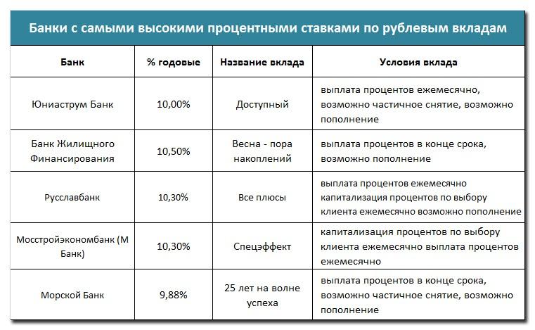 Вклады в ярославле под высокий процент с капитализацией нечеткие множества инвестиционный проект