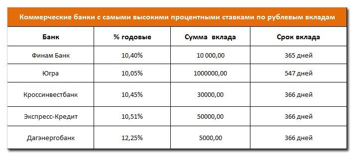 Лучшие банковские проценты по вкладам