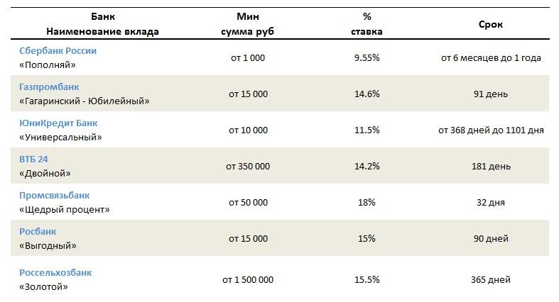 Вклады в надежных крупных банках