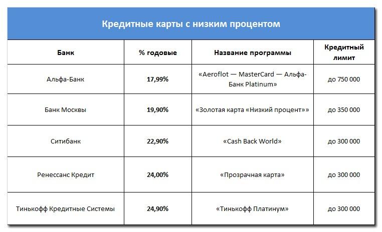 ВСЕВИДЯЩЕЕ ОКО займ с низким процентом на карту Рыбалка Московской