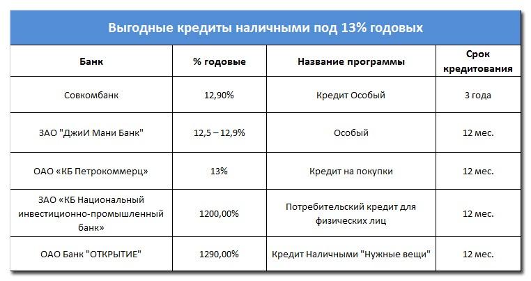 Выгодные кредиты наличными под 13% годовых