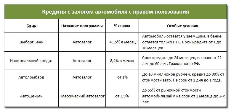 Ломбард электроники - Деньги под залог техники в Москве