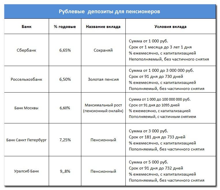 Рублевые  депозиты для пенсионеров