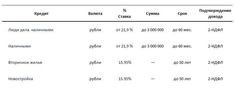 Кредитные программы на 2015 год