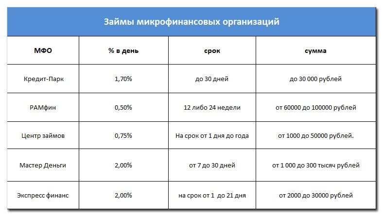 Займы микрофинансовых организаций