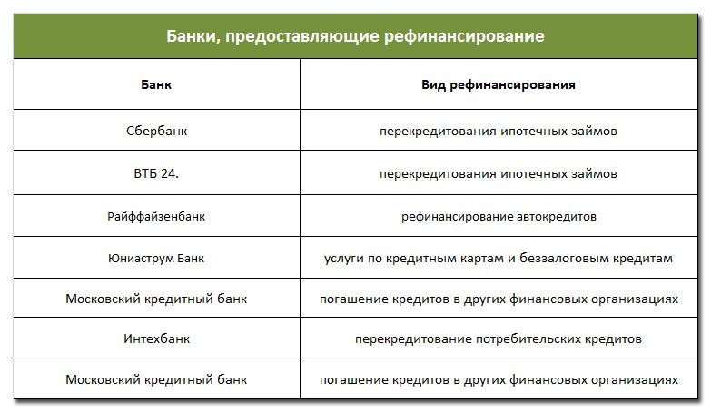 Банки, предоставляющие рефинансирование