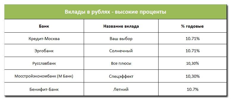 в каких банках барнаула самые высокие проценты на вклады