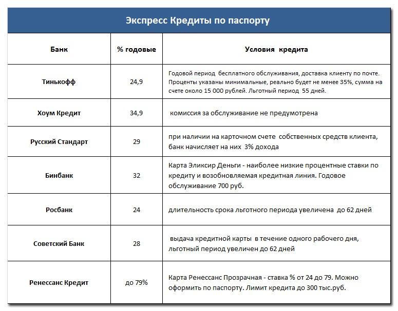 Сравнительная таблица кредитов по паспорту