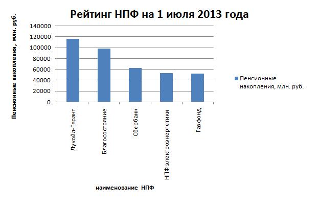 Рейтинг НПФ на 1 июля 2013 года