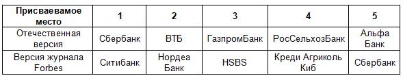Таблица 2. « 5-ка самых надежных банков страны»