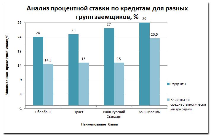 Анализ процентной ставки по кредитам для разных групп заемщиков, %»