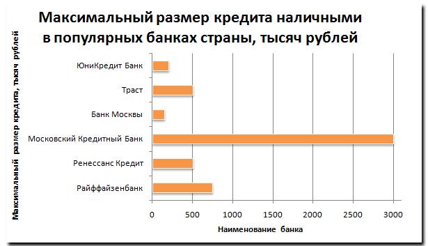 Максимальный размер кредита наличными в популярных банках страны, тысяч рублей
